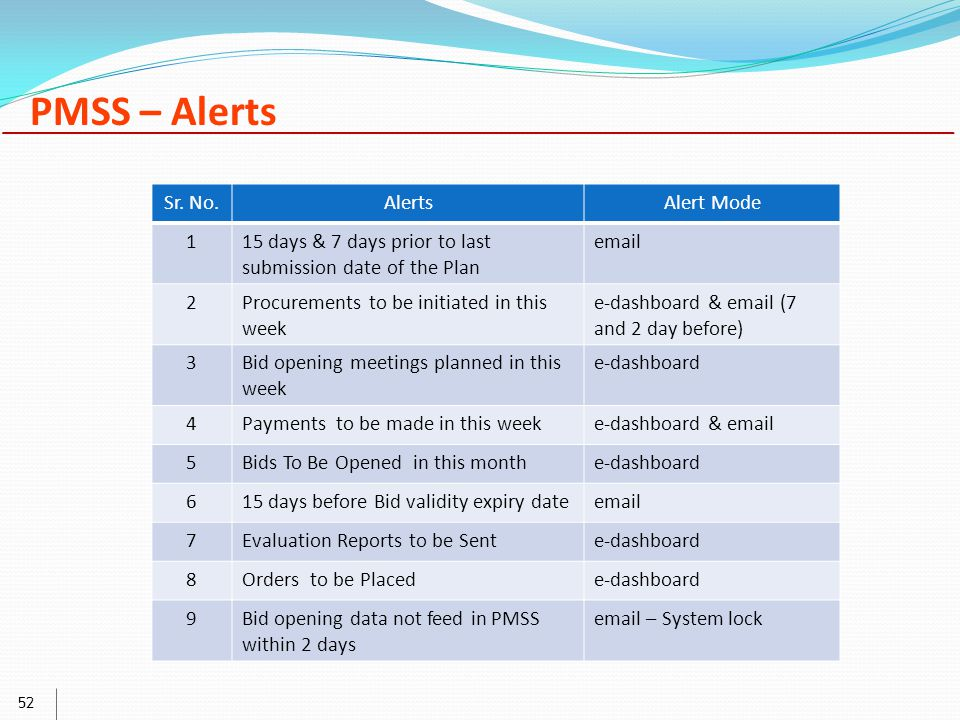52 Sr. No.AlertsAlert Mode 115 days & 7 days prior to last submission date of the Plan email 2Procurements to be initiated in this week e-dashboard &