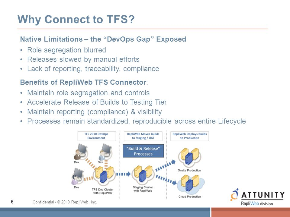 "6 Confidential - © 2010 RepliWeb, Inc. Why Connect to TFS? Native Limitations – the ""DevOps Gap"" Exposed Role segregation blurred Releases slowed by m"