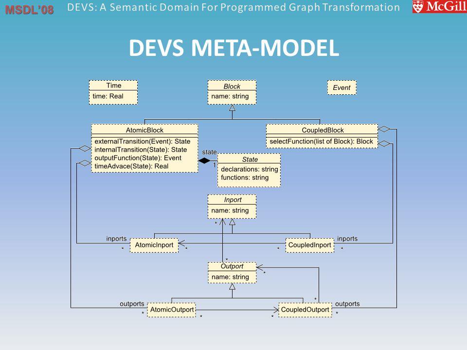 MSDL'08 DEVS META-MODEL