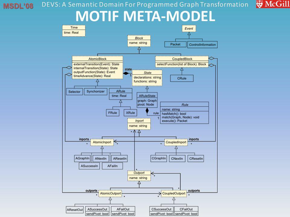 MSDL'08 MOTIF META-MODEL