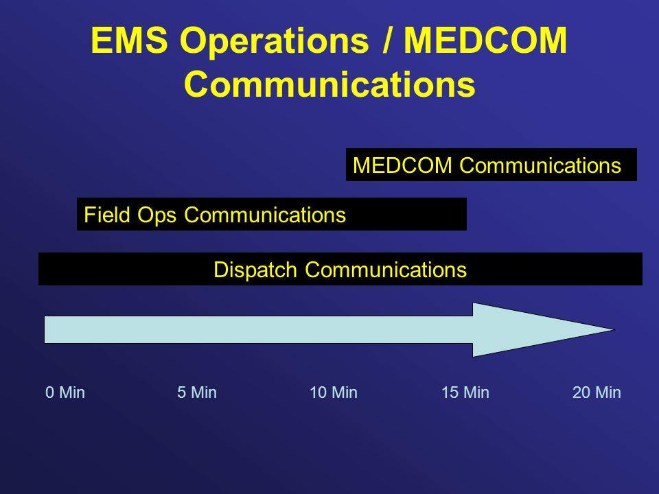 EMS Operations / MEDCOM Communications 0 Min5 Min10 Min15 Min20 Min Dispatch Communications Field Ops Communications MEDCOM Communications