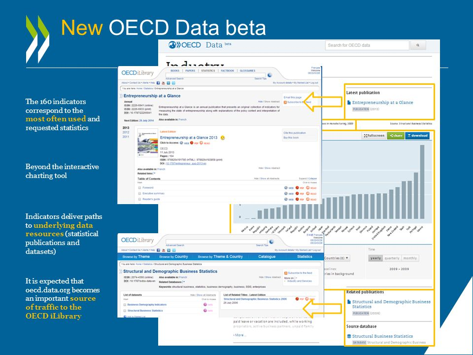 New OECD Data beta The 160 indicators correspond to the most often used and requested statistics Beyond the interactive charting tool Indicators deliver paths to underlying data resources (statistical publications and datasets) It is expected that oecd.data.org becomes an important source of traffic to the OECD iLibrary