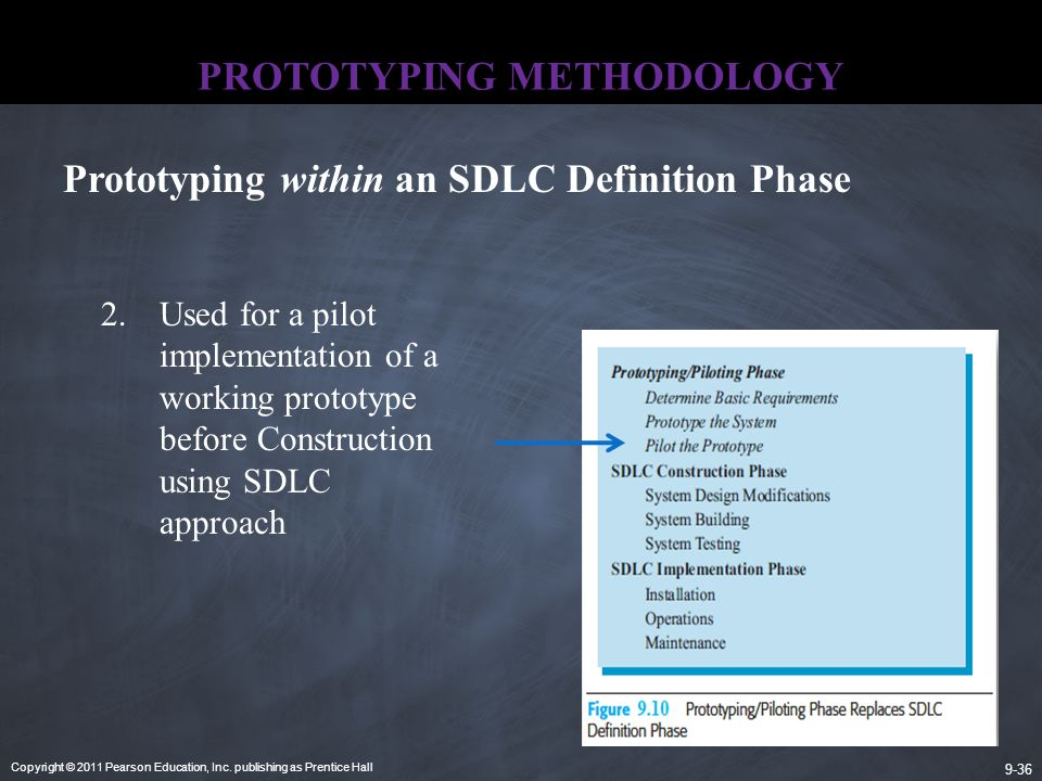 Copyright © 2011 Pearson Education, Inc. publishing as Prentice Hall 9-36 PROTOTYPING METHODOLOGY Prototyping within an SDLC Definition Phase 2.Used f