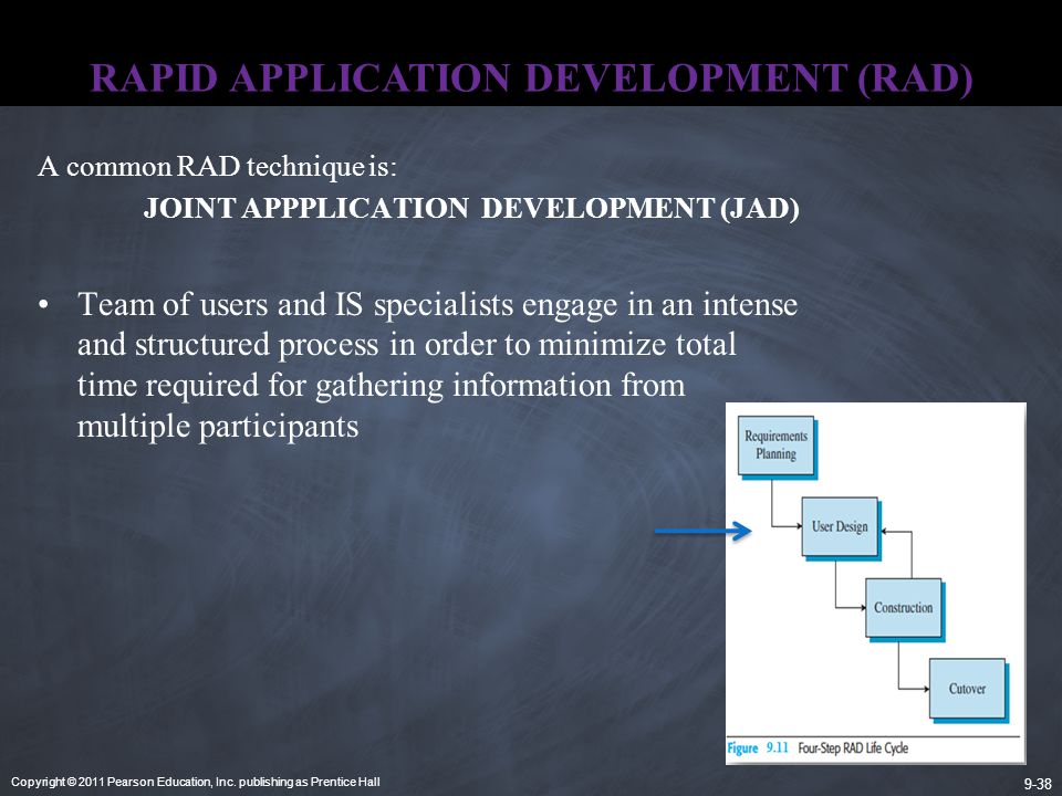 Copyright © 2011 Pearson Education, Inc. publishing as Prentice Hall 9-38 RAPID APPLICATION DEVELOPMENT (RAD) A common RAD technique is: JOINT APPPLIC