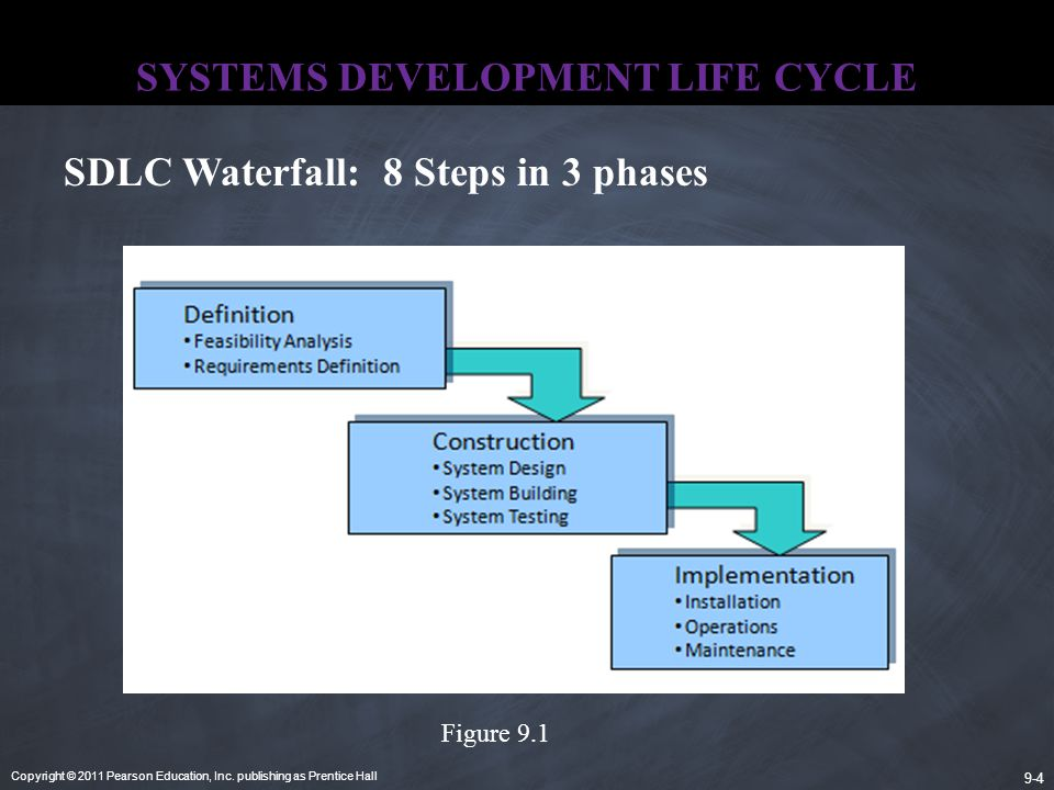 Copyright © 2011 Pearson Education, Inc. publishing as Prentice Hall 9-4 SYSTEMS DEVELOPMENT LIFE CYCLE SDLC Waterfall: 8 Steps in 3 phases Figure 9.1