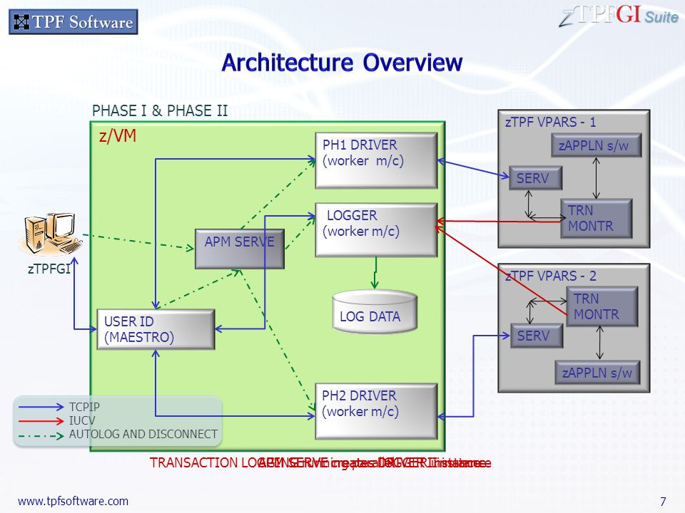 Suite www.tpfsoftware.com zTPF VPARS - 2 TRN MONTR SERV zAPPLN s/w APM SERVE creates DRIVER II instanceTRANSACTION LOGGING running parallel PHASE I & PHASE II APM SERVE creates LOGGER instanceAPM SERVE creates DRIVER I instance USER ID (MAESTRO) APM SERVE PH1 DRIVER (worker m/c) LOGGER (worker m/c) zTPF VPARS - 1 TRN MONTR SERV zAPPLN s/w PH2 DRIVER (worker m/c) LOG DATA z/VM zTPFGI TCPIP IUCV AUTOLOG AND DISCONNECT 7