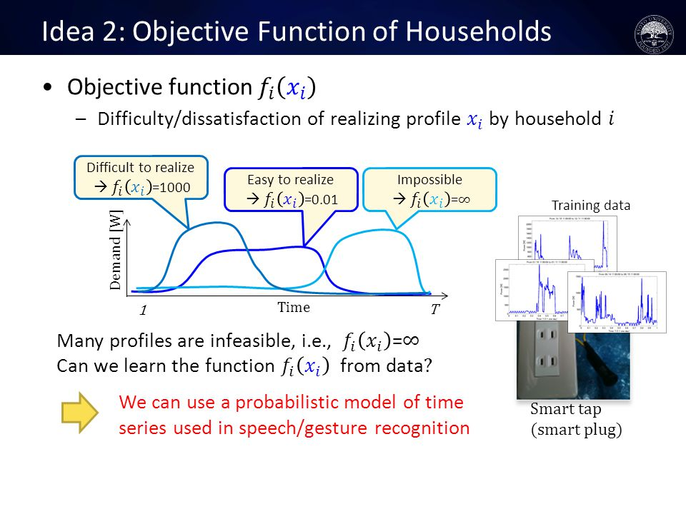 Idea 2: Objective Function of Households Smart tap (smart plug) センサ データ Demand [W] T Time 1 We can use a probabilistic model of time series used in speech/gesture recognition Training data