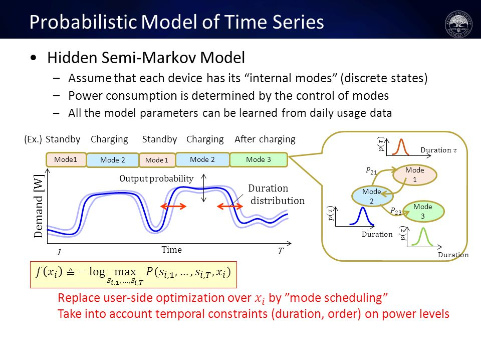Probabilistic Model of Time Series Hidden Semi-Markov Model –Assume that each device has its internal modes (discrete states) –Power consumption is determined by the control of modes –All the model parameters can be learned from daily usage data Duration Mode 1 Mode 2 Mode 3 Mode1 Mode 2 Mode 3 Mode 1 Mode 2 Demand [W] T Time Duration distribution Output probability 1 (Ex.) StandbyChargingAfter chargingStandbyCharging