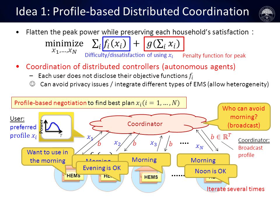 Coordinator Idea 1: Profile-based Distributed Coordination Penalty function for peak HEMS Iterate several times Coordinator: Broadcast profile Want to use in the morning Power T Morning Who can avoid morning.