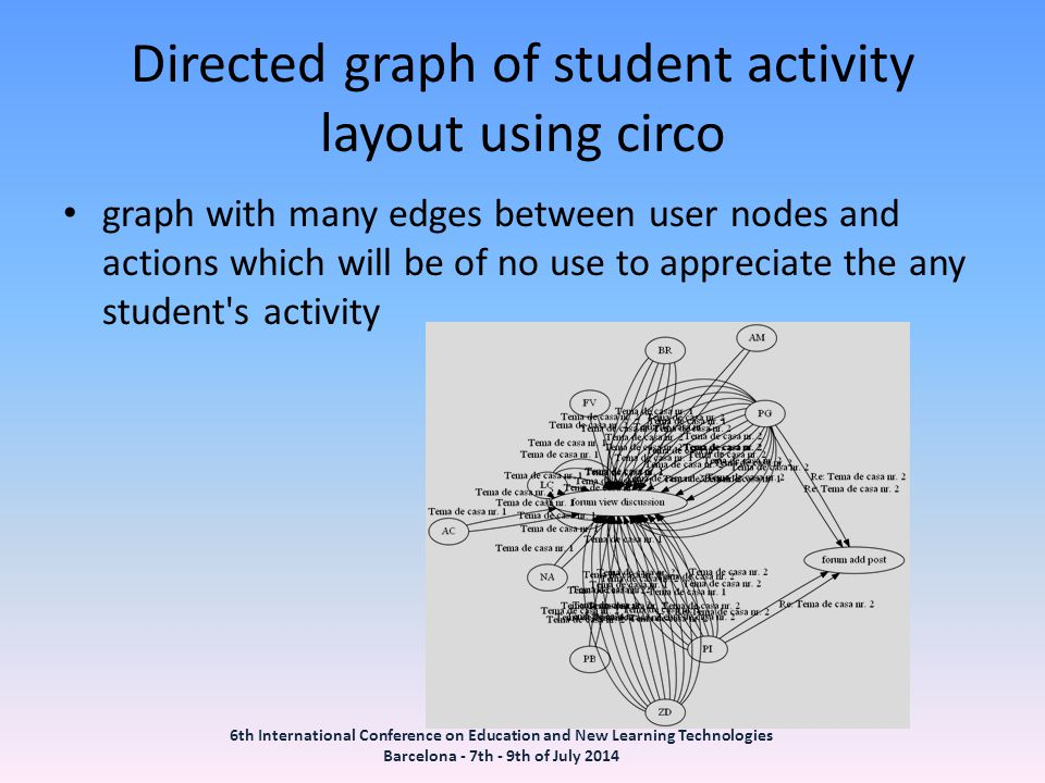 Directed graph of student activity layout using circo graph with many edges between user nodes and actions which will be of no use to appreciate the any student s activity 6th International Conference on Education and New Learning Technologies Barcelona - 7th - 9th of July 2014
