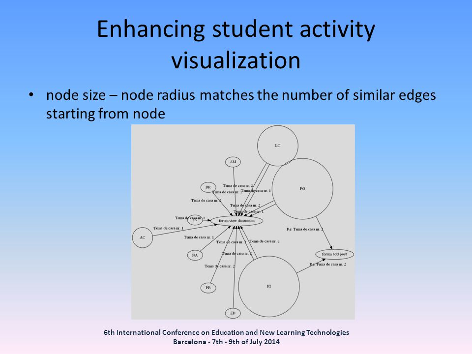 Enhancing student activity visualization node size – node radius matches the number of similar edges starting from node 6th International Conference on Education and New Learning Technologies Barcelona - 7th - 9th of July 2014
