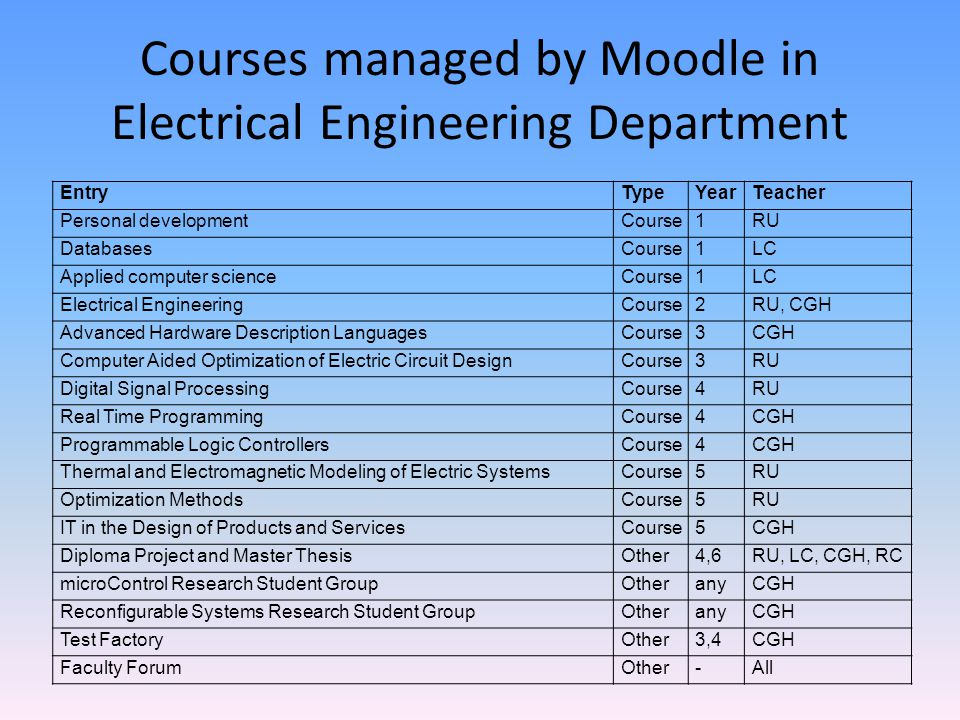 Courses managed by Moodle in Electrical Engineering Department EntryTypeYearTeacher Personal developmentCourse1RU DatabasesCourse1LC Applied computer scienceCourse1LC Electrical EngineeringCourse2RU, CGH Advanced Hardware Description LanguagesCourse3CGH Computer Aided Optimization of Electric Circuit DesignCourse3RU Digital Signal ProcessingCourse4RU Real Time ProgrammingCourse4CGH Programmable Logic ControllersCourse4CGH Thermal and Electromagnetic Modeling of Electric SystemsCourse5RU Optimization MethodsCourse5RU IT in the Design of Products and ServicesCourse5CGH Diploma Project and Master ThesisOther4,6RU, LC, CGH, RC microControl Research Student GroupOtheranyCGH Reconfigurable Systems Research Student GroupOtheranyCGH Test FactoryOther3,4CGH Faculty ForumOther-All