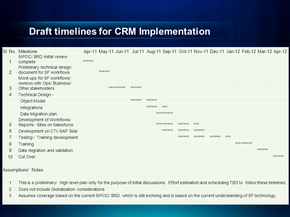 Draft timelines for CRM Implementation Sl. No.MilestoneApr-11May-11Jun-11Jul-11Aug-11Sep-11Oct-11Nov-11Dec-11Jan-12Feb-12Mar-12Apr-12 1 SIPOC/ BRD ini