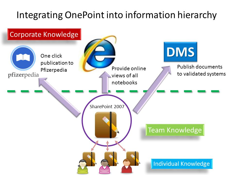 Integrating OnePoint into information hierarchy SharePoint 2007 One click publication to Pfizerpedia Provide online views of all notebooks Corporate Knowledge Team Knowledge Individual Knowledge DMSDMS Publish documents to validated systems