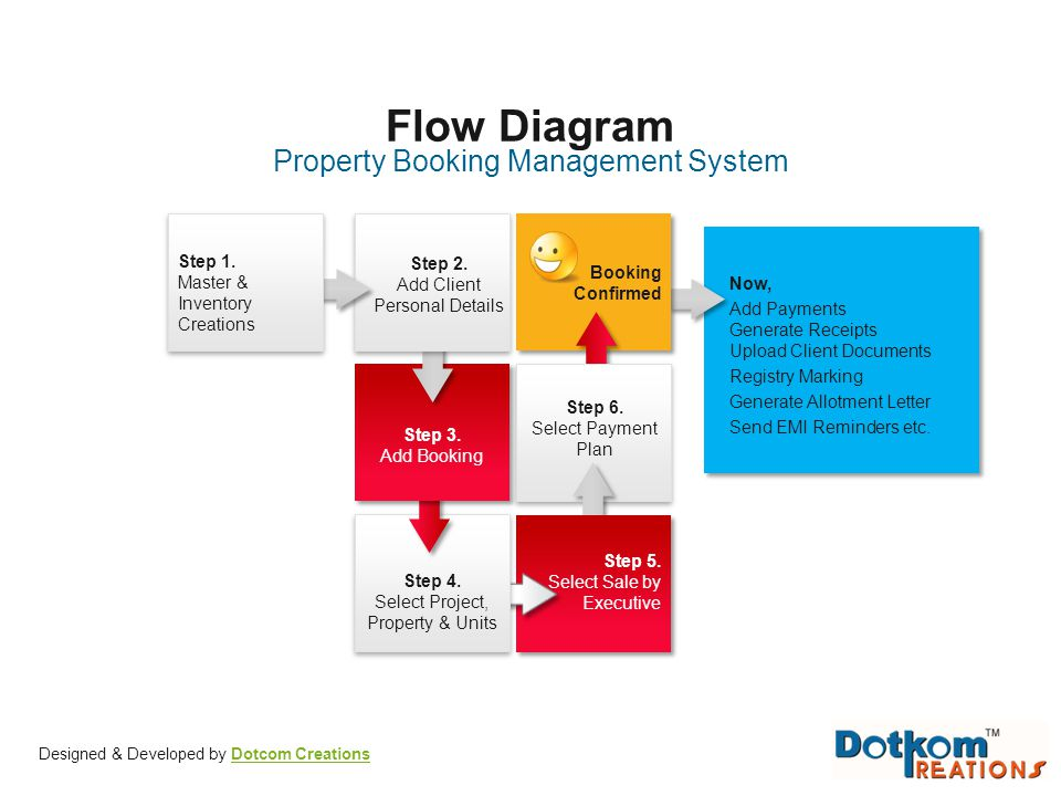 Property Booking Management System Flow Diagram Step 4. Select Project, Property & Units Step 3. Add Booking Step 2. Add Client Personal Details Step