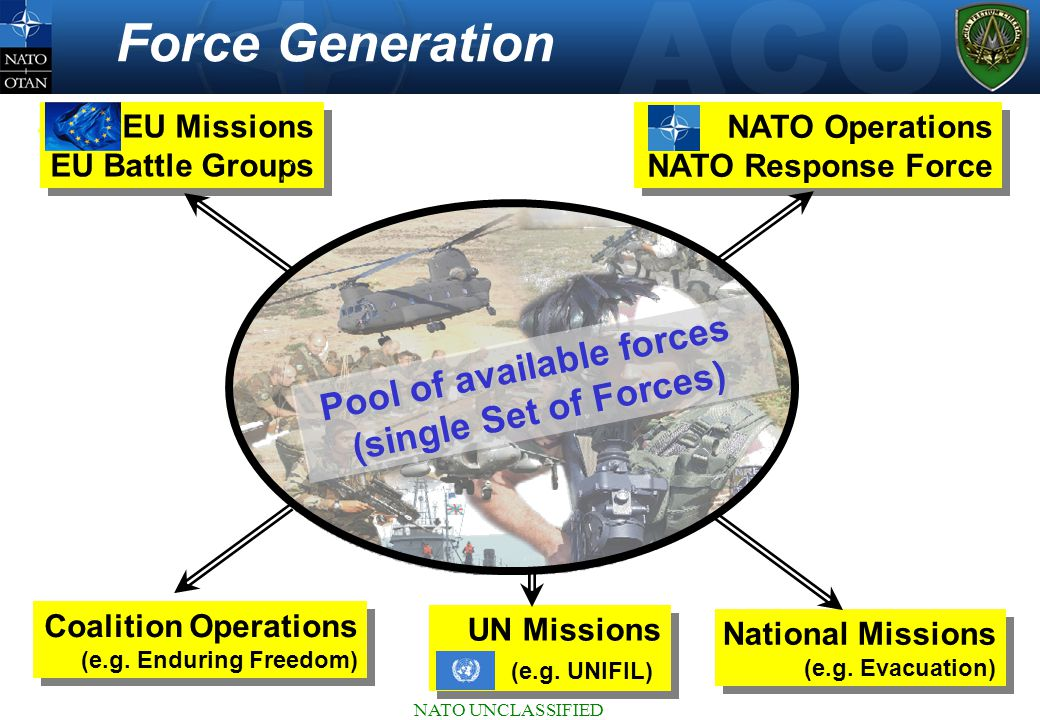Force Generation NATO Operations NATO Response Force NATO Operations NATO Response Force UN Missions (e.g.