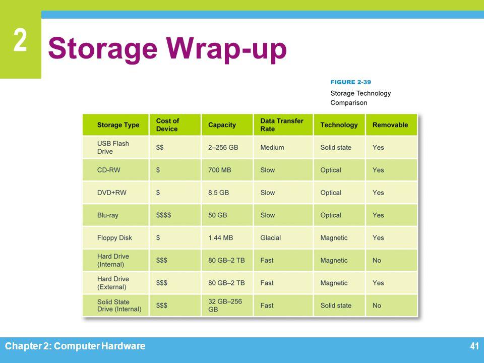 2 Storage Wrap-up Chapter 2: Computer Hardware41