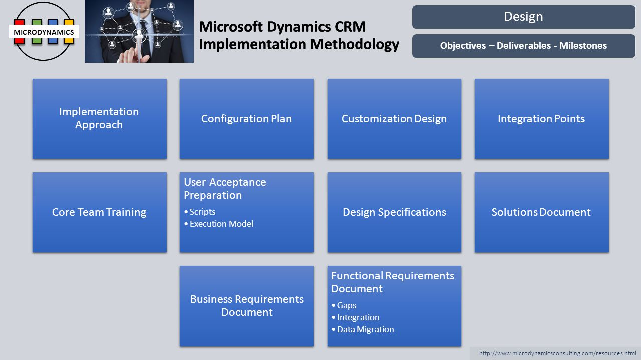 Microsoft Dynamics CRM Implementation Methodology MICRODYNAMICS http://www.microdynamicsconsulting.com/resources.html Microsoft Dynamics CRM Implementation Methodology MICRODYNAMICS Business Process Models System Configuration Custom Code Production Environment Specification Integration CodeInterface ConfigurationData Migration Code Solution Testing Process Integration Data Acceptance User Acceptance Testing Development Objectives – Deliverables - Milestones