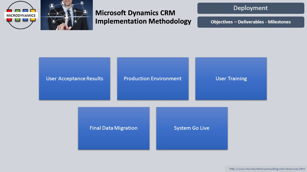 Microsoft Dynamics CRM Implementation Methodology MICRODYNAMICS http://www.microdynamicsconsulting.com/resources.html Microsoft Dynamics CRM Implementation Methodology MICRODYNAMICS Operation DocumentationPost Production Support Ownership Transition Operation Objectives – Deliverables - Milestones