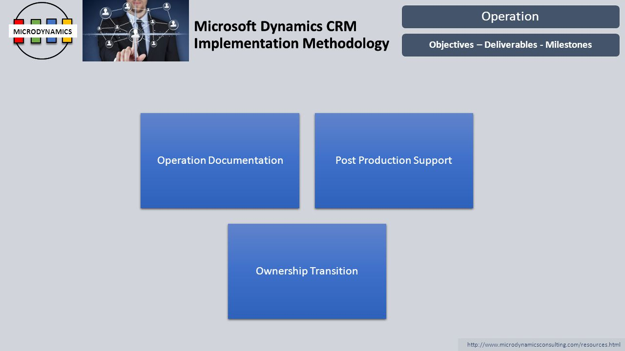 Microsoft Dynamics CRM Implementation Methodology MICRODYNAMICS http://www.microdynamicsconsulting.com/resources.html Microsoft Dynamics CRM Implement