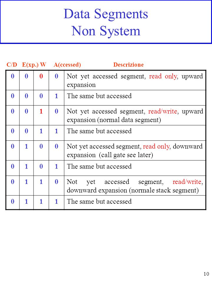 10 Data Segments Non System 0000Not yet accessed segment, read only, upward expansion 0001The same but accessed 0010Not yet accessed segment, read/write, upward expansion (normal data segment) 0011The same but accessed 0100Not yet accessed segment, read only, downward expansion (call gate see later) 0101The same but accessed 0110Not yet accessed segment, read/write, downward expansion (normale stack segment) 0111The same but accessed C/D E(xp.) W A(ccessed) Descrizione