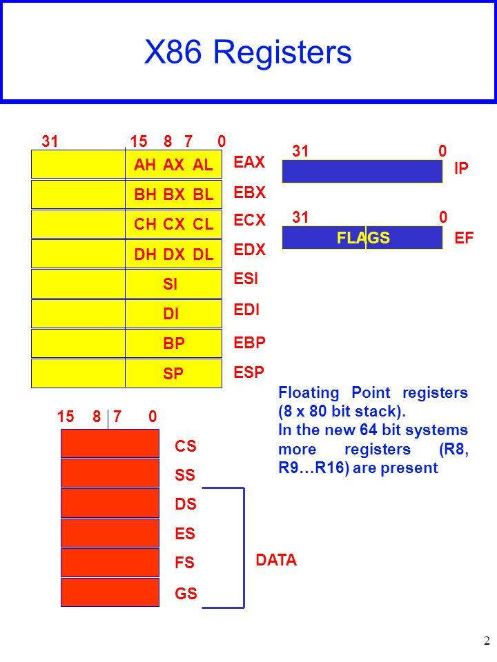 2 X86 Registers 0781531 ALAHAX BLBHBX CLCHCX DLDHDX SI DI BP SP EAX EBX ECX EDX ESI EDI EBP ESP 07815 CS SS DS ES FS GS DATA 031 IP EF Floating Point registers (8 x 80 bit stack).