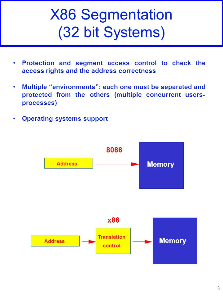 3 X86 Segmentation (32 bit Systems) Protection and segment access control to check the access rights and the address correctness Multiple environments : each one must be separated and protected from the others (multiple concurrent users- processes) Operating systems support x86 Address Memory Translation control Address Memory 8086