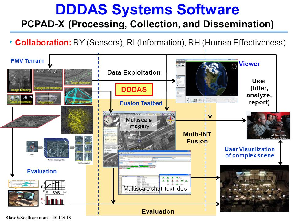 Blasch/Seetharaman – ICCS 13 DDDAS Systems Software PCPAD-X (Processing, Collection, and Dissemination)  Collaboration: RY (Sensors), RI (Information), RH (Human Effectiveness) Fusion Testbed Evaluation FMV Terrain User Visualization of complex scene Evaluation User (filter, analyze, report) Data Exploitation Multi-INT Fusion Viewer DDDAS Multiscale chat, text, doc Multiscale imagery
