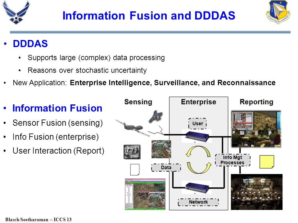 Blasch/Seetharaman – ICCS 13 Information Fusion and DDDAS DDDAS Supports large (complex) data processing Reasons over stochastic uncertainty New Application: Enterprise Intelligence, Surveillance, and Reconnaissance Information Fusion Sensor Fusion (sensing) Info Fusion (enterprise) User Interaction (Report)