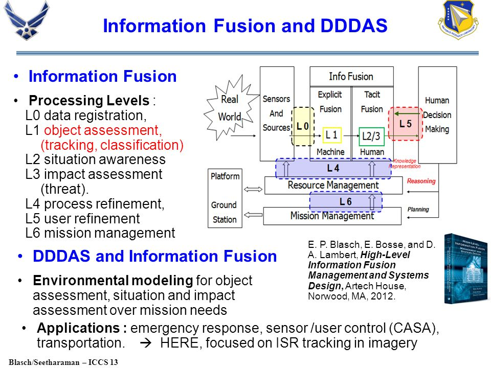 Blasch/Seetharaman – ICCS 13 Information Fusion and DDDAS DDDAS and Information Fusion Environmental modeling for object assessment, situation and impact assessment over mission needs E.