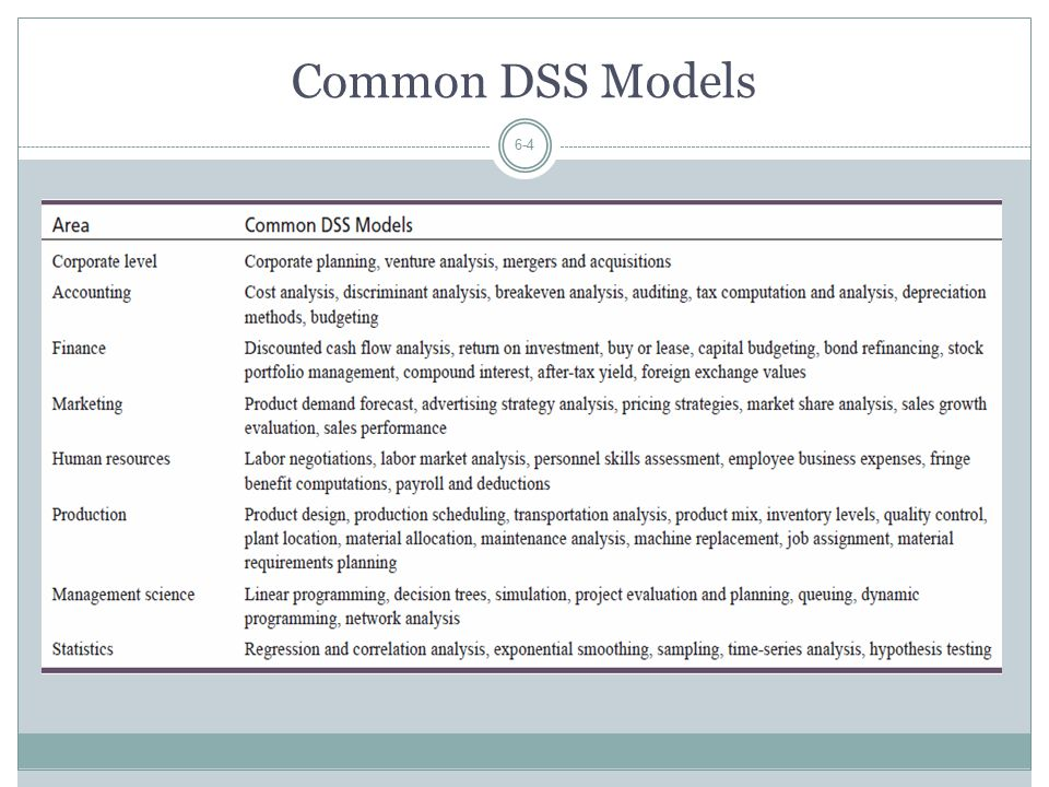 Common DSS Models 6-4
