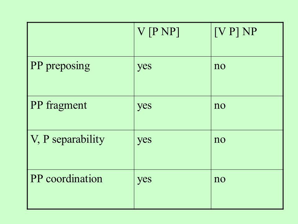 V [P NP][V P] NP PP preposingyesno PP fragmentyesno V, P separabilityyesno PP coordinationyesno