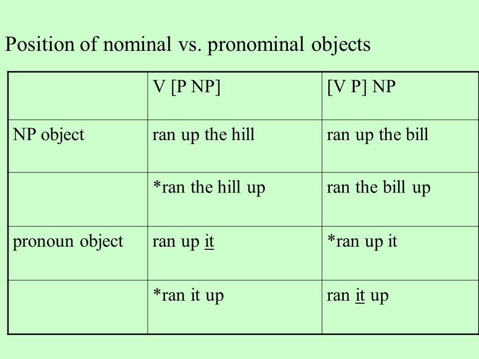 Position of nominal vs.