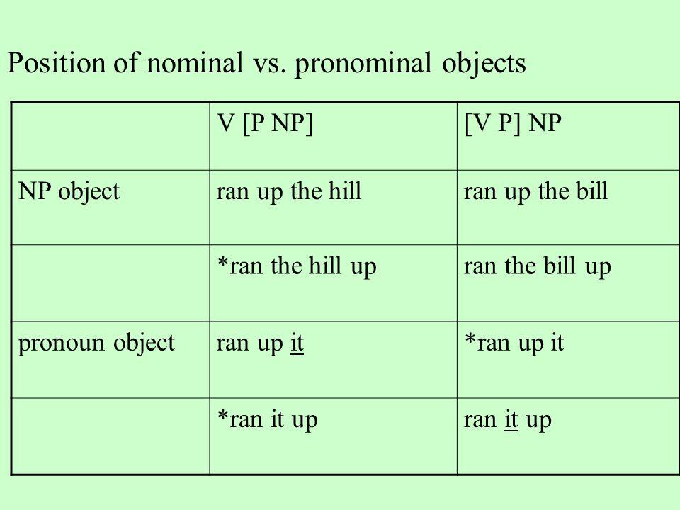Position of nominal vs. pronominal objects V [P NP][V P] NP NP objectran up the hillran up the bill *ran the hill upran the bill up pronoun objectran