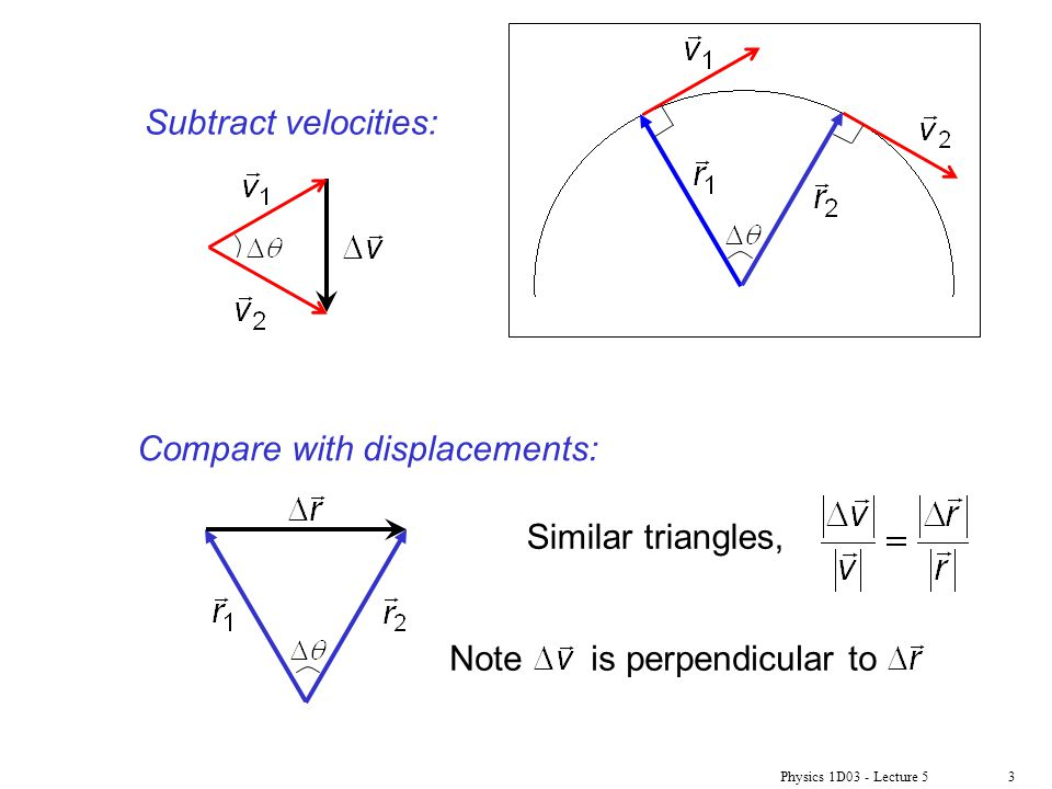 Physics 1D03 - Lecture 53 Subtract velocities: Compare with displacements: Similar triangles, Note is perpendicular to