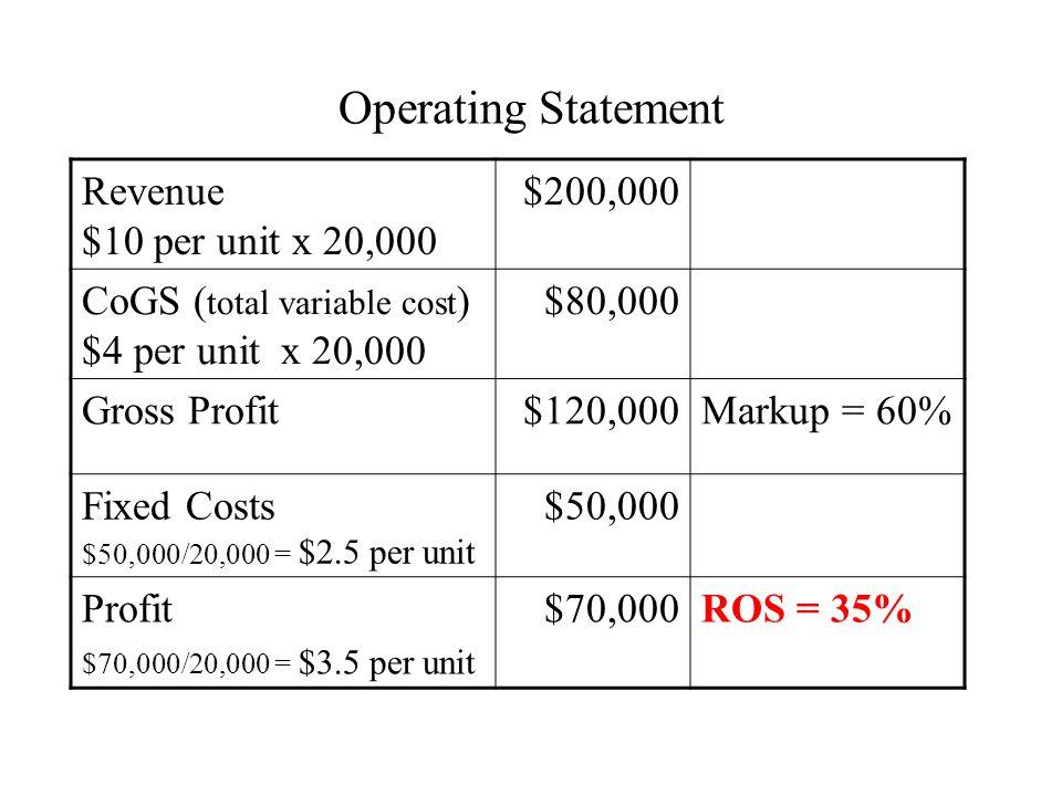 Operating Statement Revenue $10 per unit x 20,000 $200,000 CoGS ( total variable cost ) $4 per unit x 20,000 $80,000 Gross Profit$120,000Markup = 60% Fixed Costs $50,000/20,000 = $2.5 per unit $50,000 Profit $70,000/20,000 = $3.5 per unit $70,000ROS = 35%