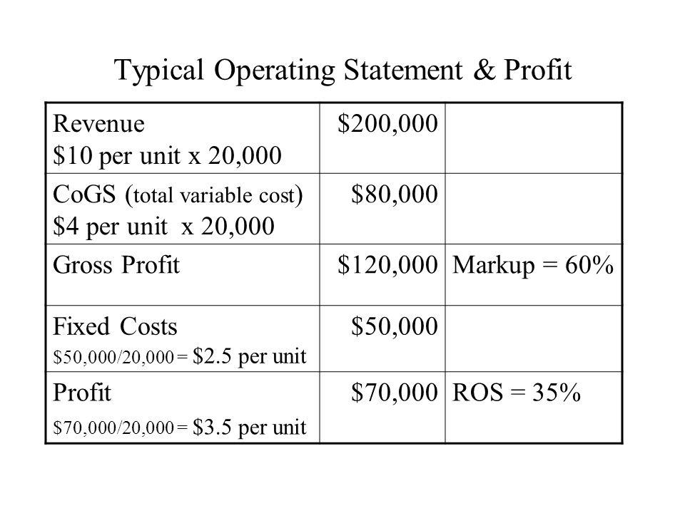 Typical Operating Statement & Profit Revenue $10 per unit x 20,000 $200,000 CoGS ( total variable cost ) $4 per unit x 20,000 $80,000 Gross Profit$120,000Markup = 60% Fixed Costs $50,000/20,000 = $2.5 per unit $50,000 Profit $70,000/20,000 = $3.5 per unit $70,000ROS = 35%