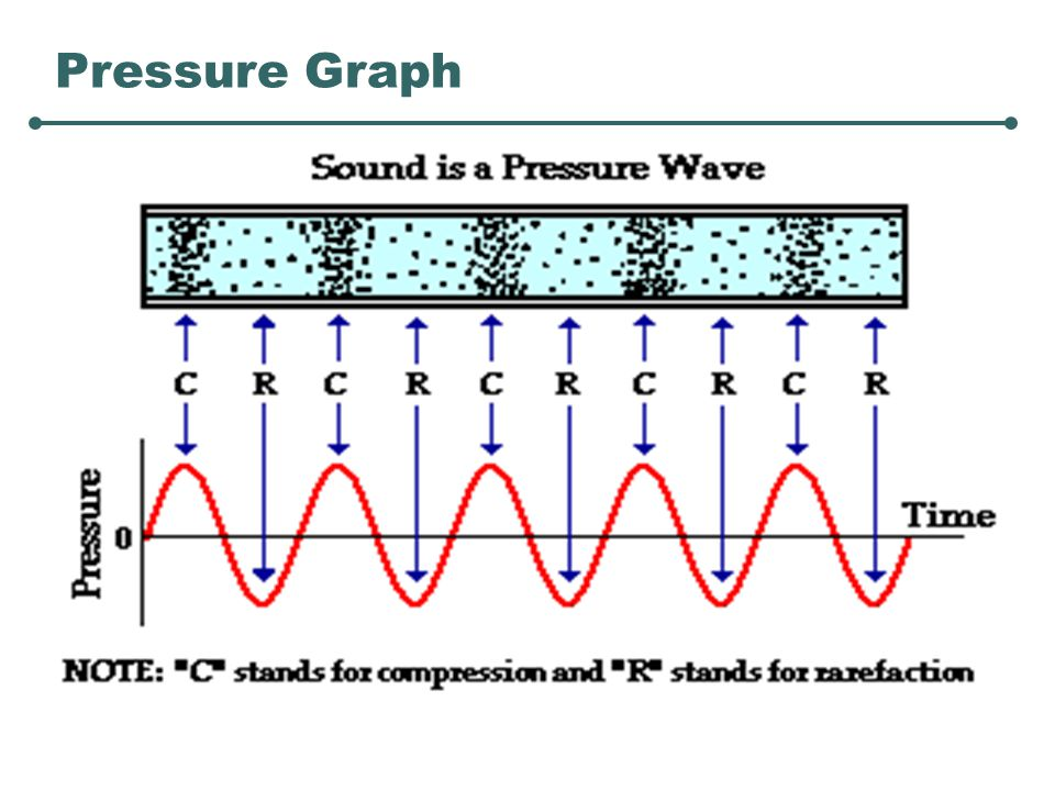 The Ear We (humans) do not have a linear response to sound.