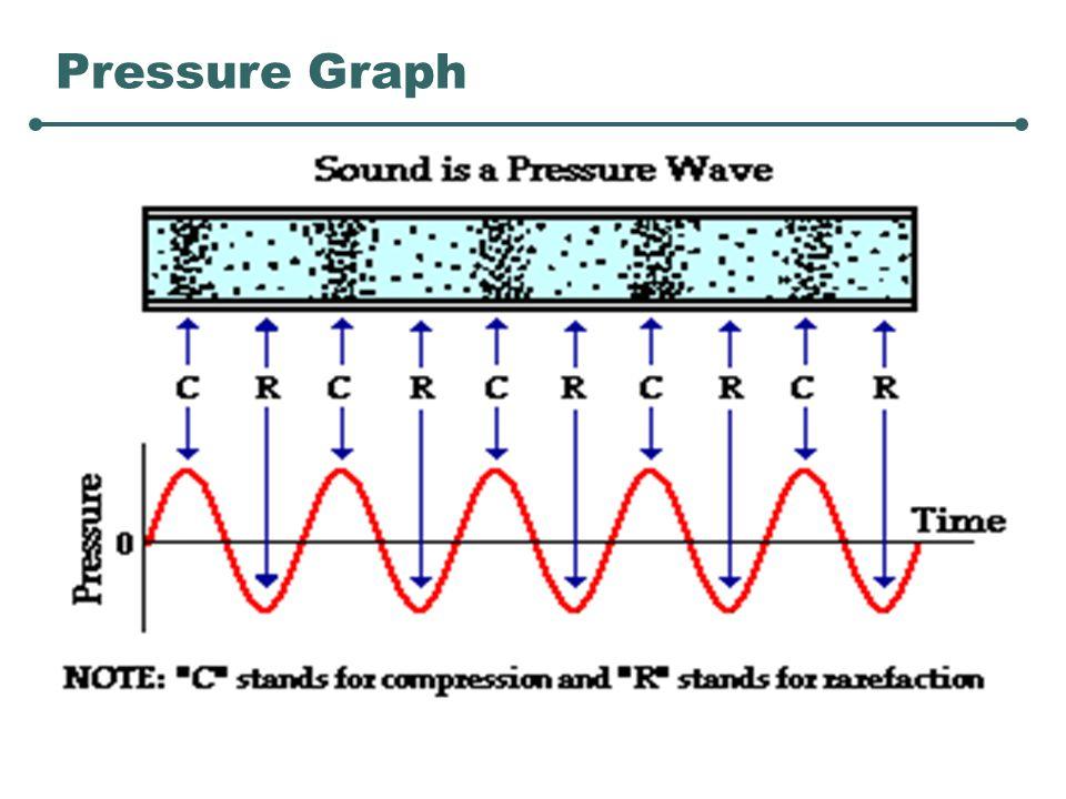 Pressure Graph