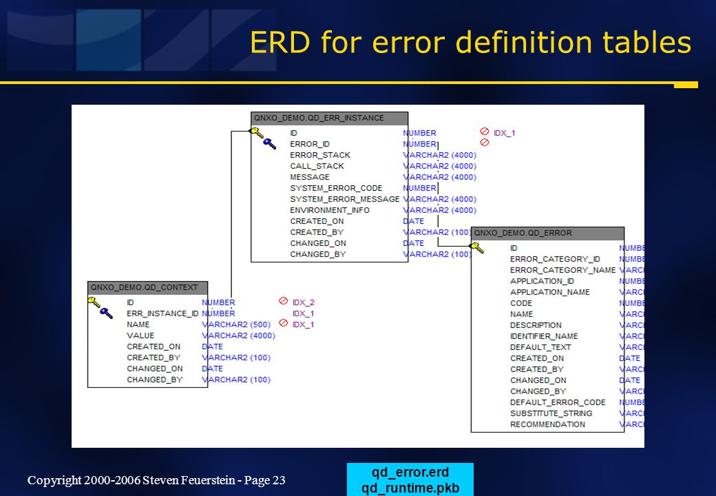 Copyright 2000-2006 Steven Feuerstein - Page 23 ERD for error definition tables qd_error.erd qd_runtime.pkb