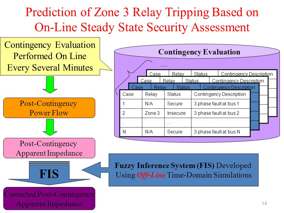 Prediction of Zone 3 Relay Tripping Based on On-Line Steady State Security Assessment 14 CaseRelayStatusContingency Description 1N/ASecure3 phase faul