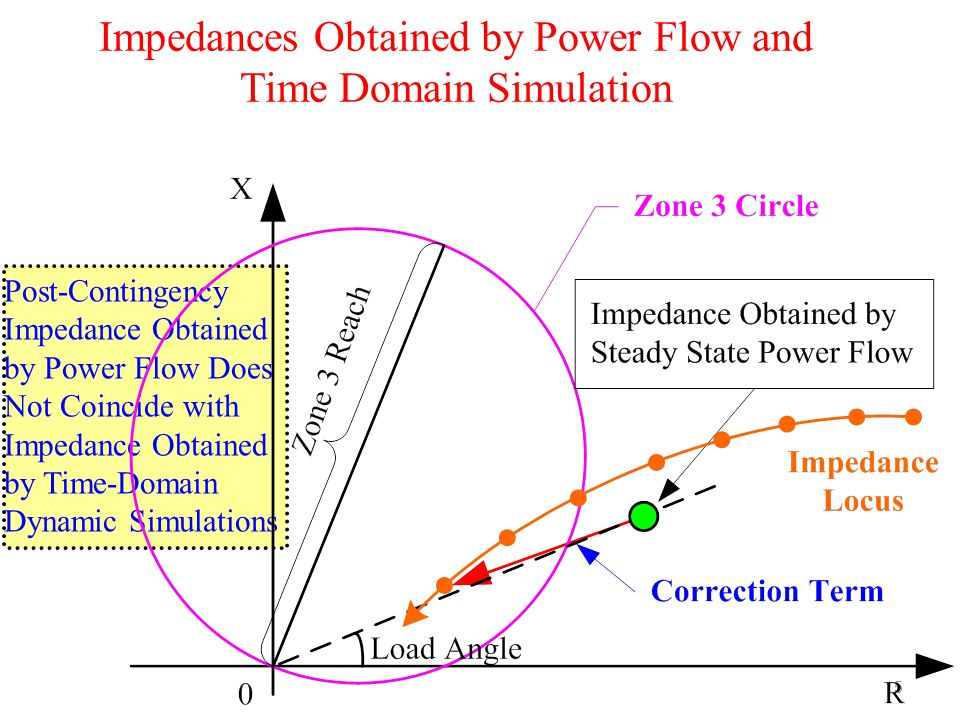 Impedances Obtained by Power Flow and Time Domain Simulation 15 Post-Contingency Impedance Obtained by Power Flow Does Not Coincide with Impedance Obt