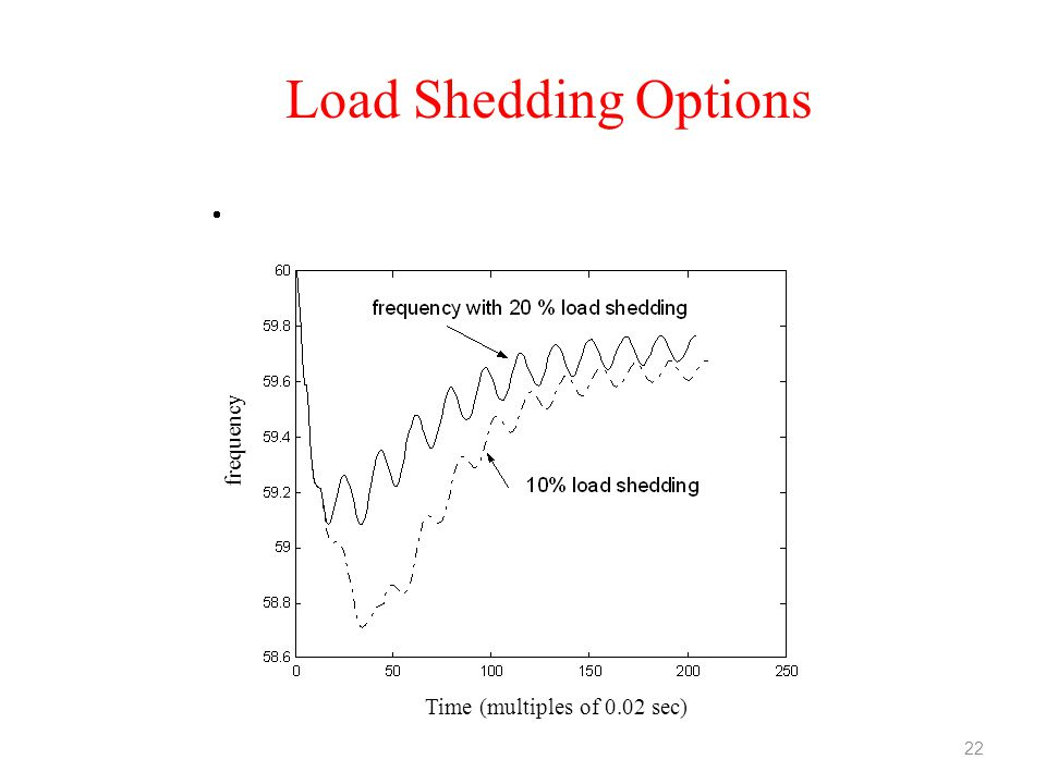 Load Shedding Options frequency Time (multiples of 0.02 sec) 22