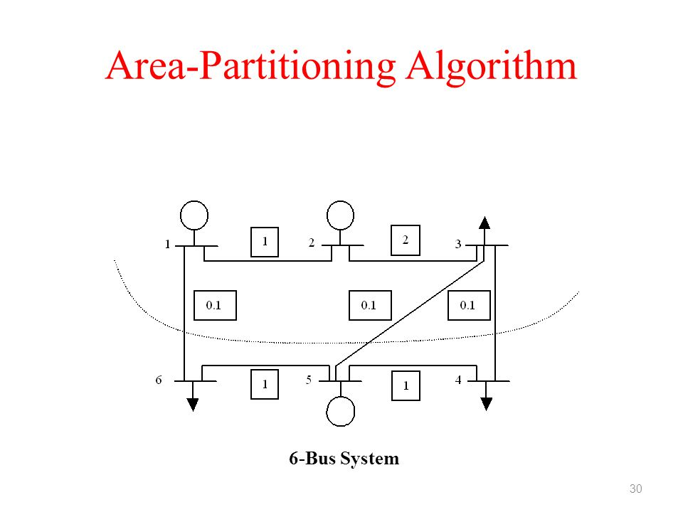 Area-Partitioning Algorithm 6-Bus System 30