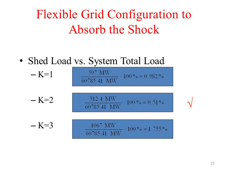 Flexible Grid Configuration to Absorb the Shock Shed Load vs. System Total Load – K=1 – K=2 – K=3  35