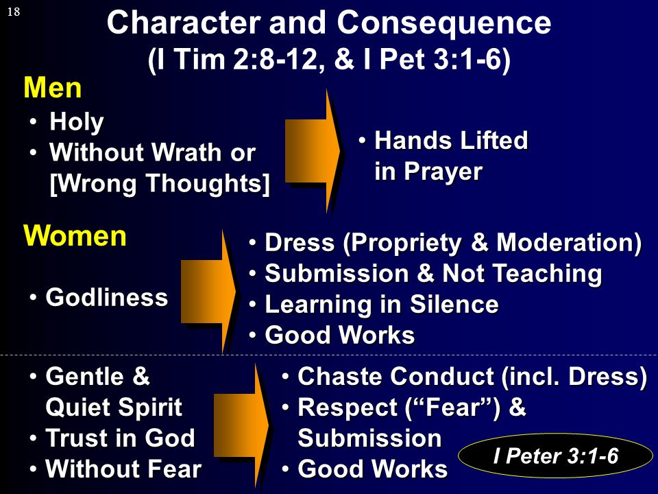 18 Character and Consequence (I Tim 2:8-12, & I Pet 3:1-6) Men HolyHoly Without Wrath or [Wrong Thoughts]Without Wrath or [Wrong Thoughts] Hands Lifted in PrayerHands Lifted in Prayer GodlinessGodliness Dress (Propriety & Moderation)Dress (Propriety & Moderation) Submission & Not TeachingSubmission & Not Teaching Learning in SilenceLearning in Silence Good WorksGood Works Women Gentle & Quiet SpiritGentle & Quiet Spirit Trust in GodTrust in God Without FearWithout Fear Chaste Conduct (incl.