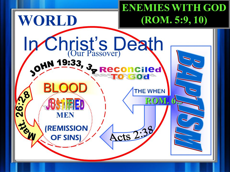 WORLD (Our Passover) In Christ's Death ROM.