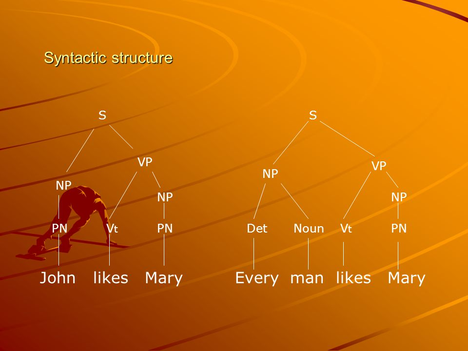 Syntactic structure John likes Mary PN VtVt NP VP S DetPNVtVt NP VP S Every man likes Mary Noun