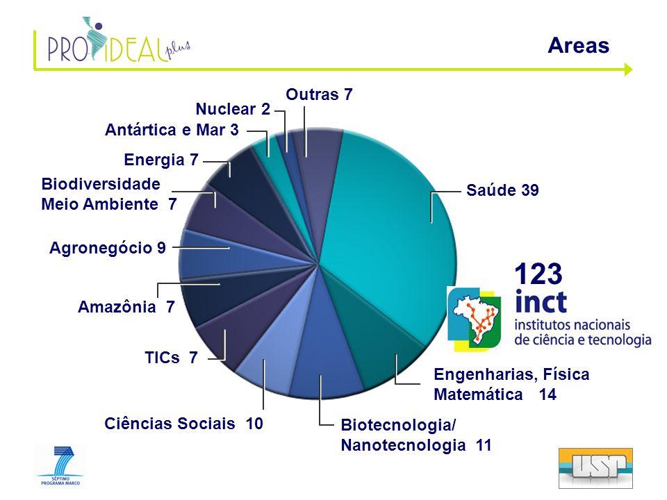 Saúde 39 Agronegócio 9 Engenharias, Física Matemática 14 Biotecnologia/ Nanotecnologia 11 Amazônia 7 TICs 7 Biodiversidade Meio Ambiente 7 Energia 7 Antártica e Mar 3 Nuclear 2 Outras 7 Ciências Sociais 10 123 Areas