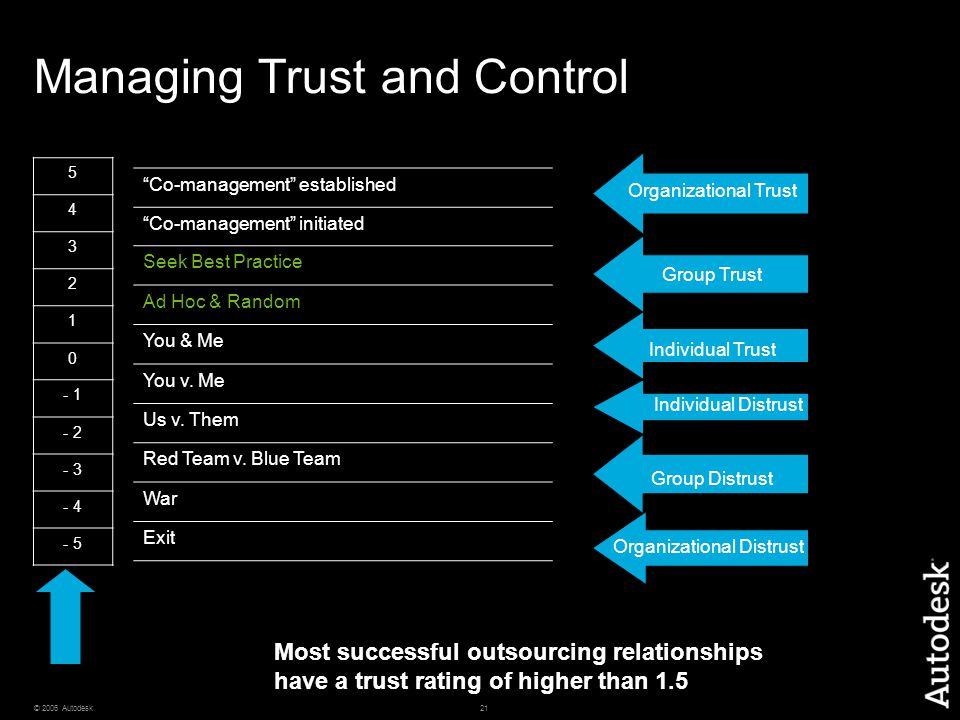 """21© 2006 Autodesk Managing Trust and Control 5 4 3 2 1 0 - 1 - 2 - 3 - 4 - 5 """"Co-management"""" established """"Co-management"""" initiated Seek Best Practice"""